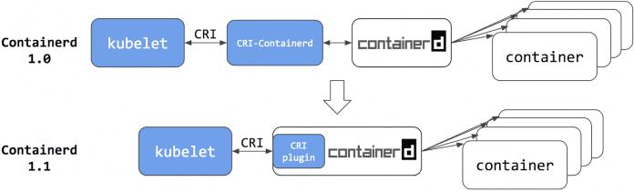 Aus dem eigenständigen CRI-Daemon wird ein integriertes Plugin.