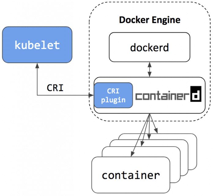 Docker Engine kann für Einsatzzwecke jenseits von Kubernetes weiter genutzt werden.
