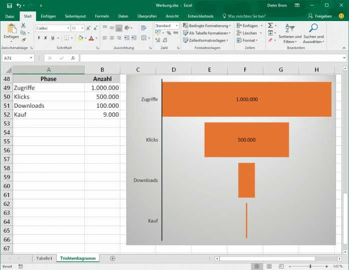 Die neuen Trichter-Diagramme im Miet-Excel eignen sich zum Beispiel, um den Erfolg einer Online-Anzeigenkampagne darzustellen.