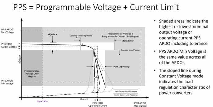 USB Power Delivery Programmable Power Supply (PPS)