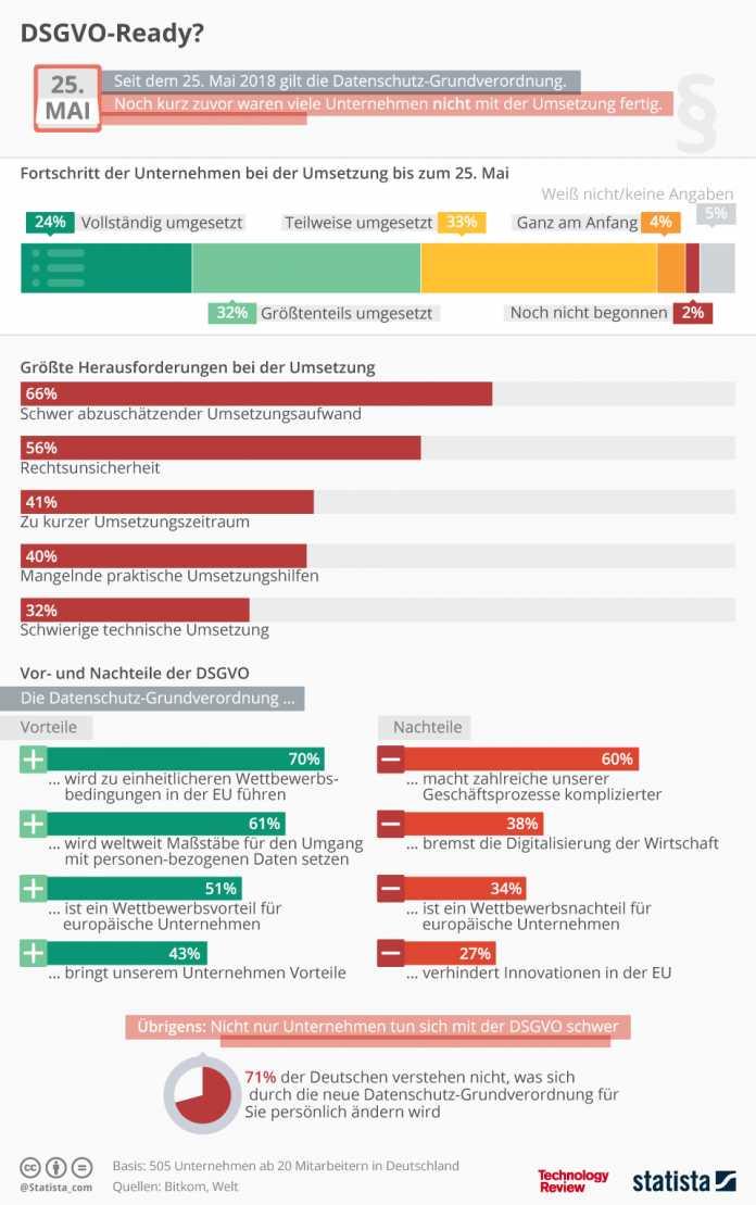 Statistik der Woche: Die Deutschen und die DSGVO