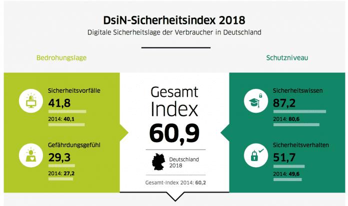 Der Index