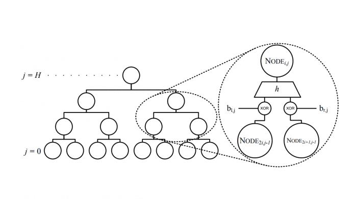 Erster Standard für Post-Quantum-Signaturen