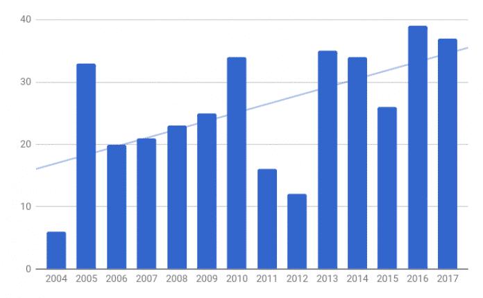 Die Übersicht über die Anzahl der vorgeschlagenen Eclipse Projekte im Lauf der Jahre. (Bild: Eclipse Foundation)