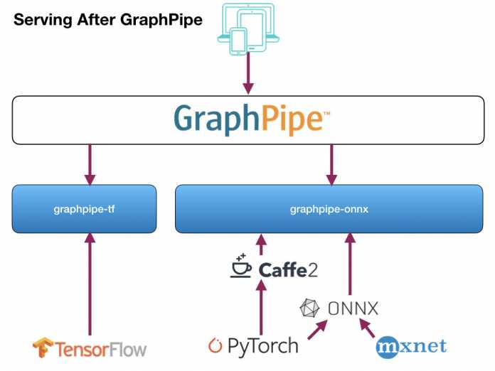 Model Serving mit GraphPipe