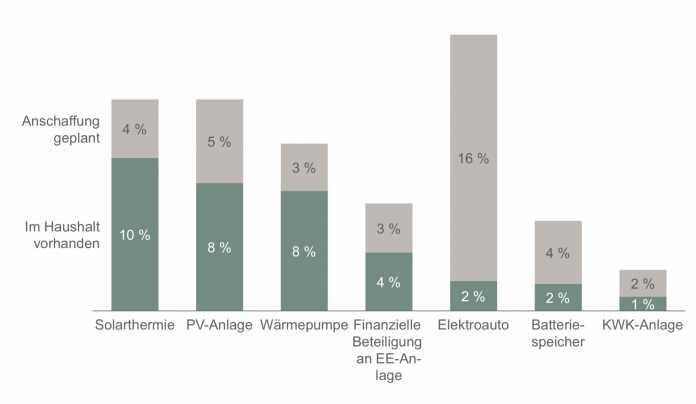 23 Prozent der Haushalte haben mindestens eine der betrachteten Energiewende-Techniken.