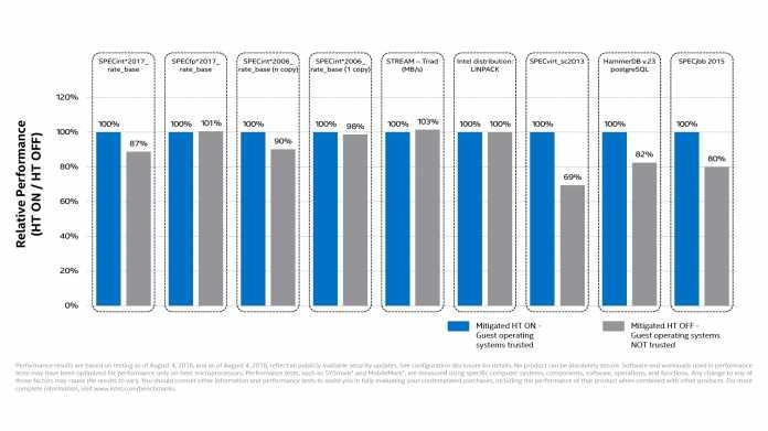 Das Abschalten von Hyper-Threading als Schutz gegen L1TF reduziert die Performance aktueller Xeons in manchen Anwendungen deutlich.