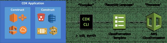 AWS CDK Developer Preview