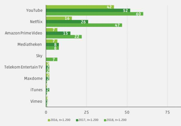 Bei den Jugendlichen wurde Netflix in den vergangenen Jahren immer beliebter: 47 Prozent streamen dort regelmäßig Serien und Filme.