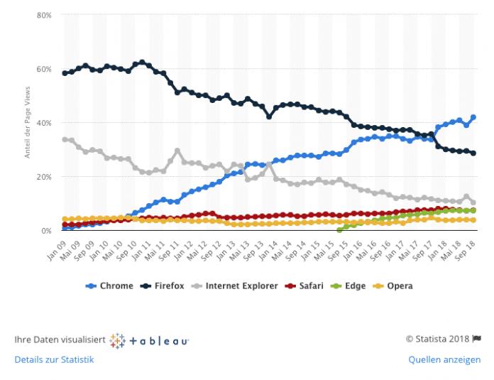 In Deutschland hat Google Chrome einen Marktanteil von knapp 42 Prozent. Edge liegt bei nur 7 Prozent –Tendenz: stagnierend. Selbst der veraltete Internet Explorer ist beliebter (10 Prozent).