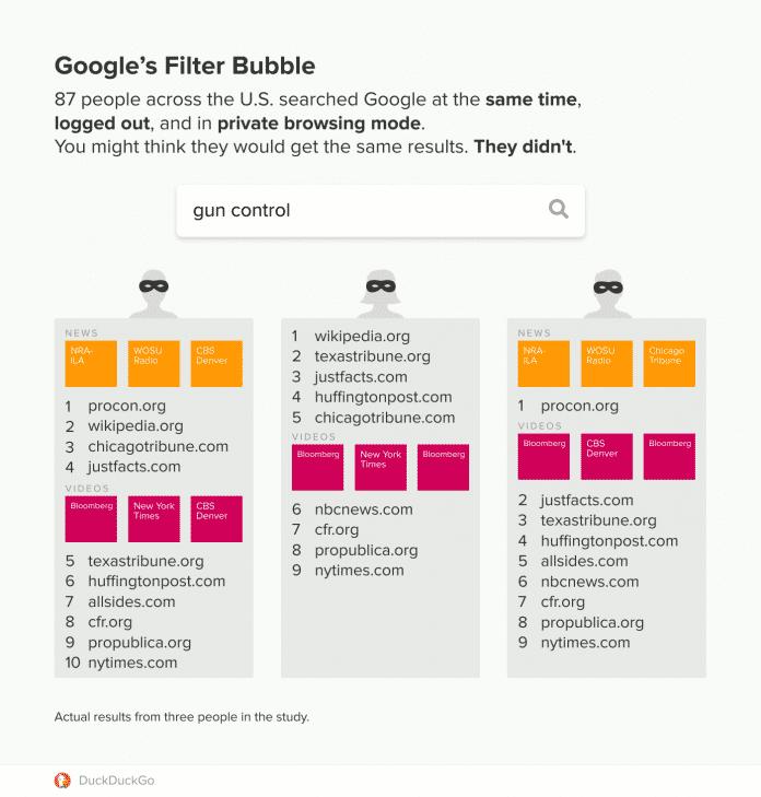 87 Nutzer suchten zur selben Zeit bei Google zum selben Thema. Die Suchergebnisse waren dennoch unterschiedlich.