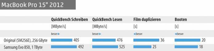 "SSD-Benchmarks zum MacBook Pro 15"" (2012)"