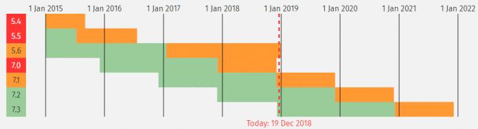 PHP-Versionen mit grünem Balken befinden sich noch im aktiven Support. Orange bedeutet, dass es nur noch wichtige Sicherheitsupdates gibt.