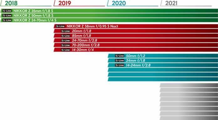 Nikon zeigt seinen Objektivfahrplan bis 2020.