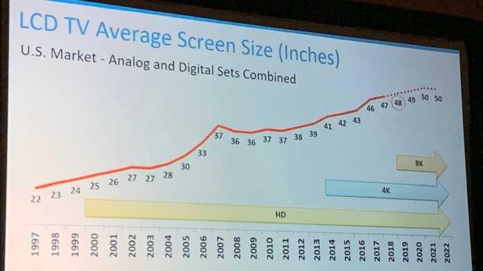 CTA: Durchschnittliche TV-Bildschirmgrößen steigen weiter