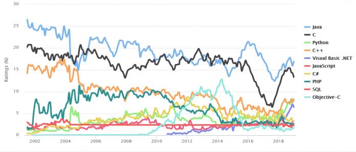Die Entwicklung der Programmiersprachen im TIOBE-Ranking von Beginn an