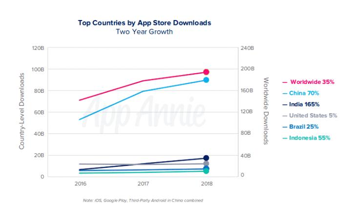 """Das App-Verhalten in Indien wächst rapide, ist aber """"kleiner"""" als China."""