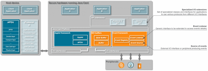 Wer in JavaCard nach SPI, I2C- und sonstigen APIs sucht, ist am Holzweg.