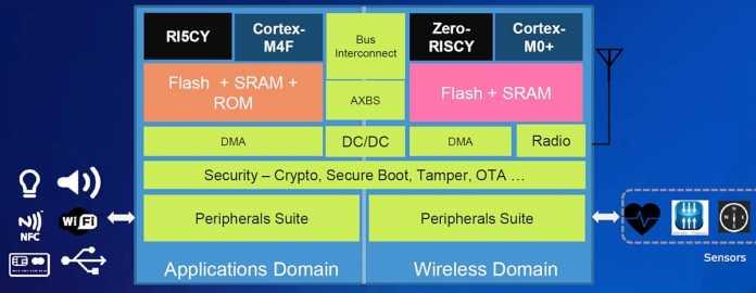 Das RISC-V-SoC NXP RV32M1 enthält auch ARM-Cortex-Kerne, Flash, SRAM und Bluetooth.