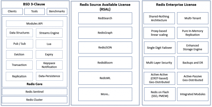 So gestaltet sich die Lizenzierung nun bei Redis und den Modulen beziehungsweise weiteren Komponenten des Enterprise-Angebots von Redis Labs.