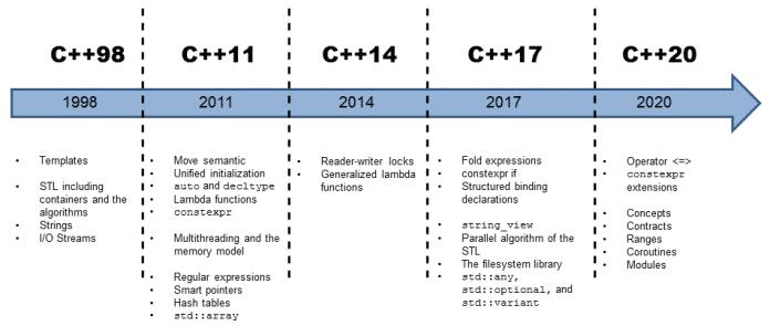 Die Übersicht zeigt die wichtigsten Neuerungen der jeweiligen C++-Standards.