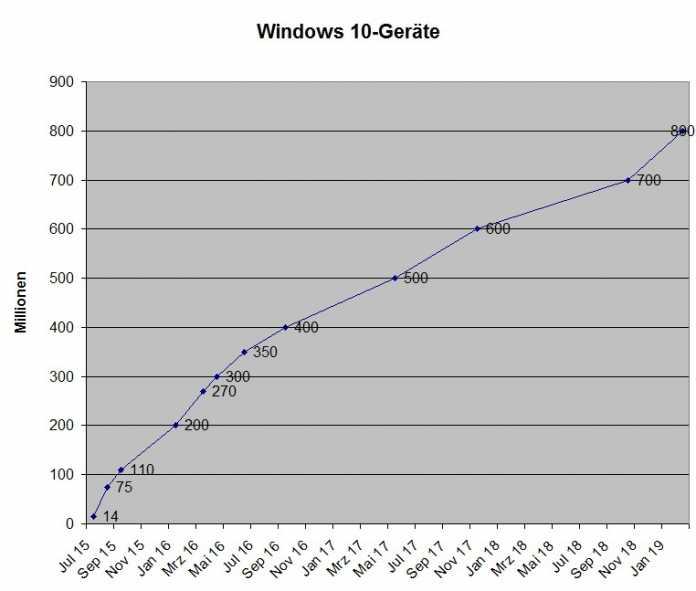 Windows 10 läuft auf 800 Millionen Geräten