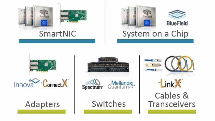 Interconnect-Gerangel: Nvidia kauft Mellanox