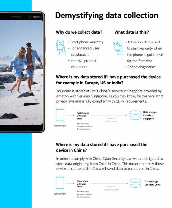 Eine Nokia-Infografik zeigt, wie das finnische Unternehmen HMD Global mit Datenspeicherung bei seinen Handys umgeht.