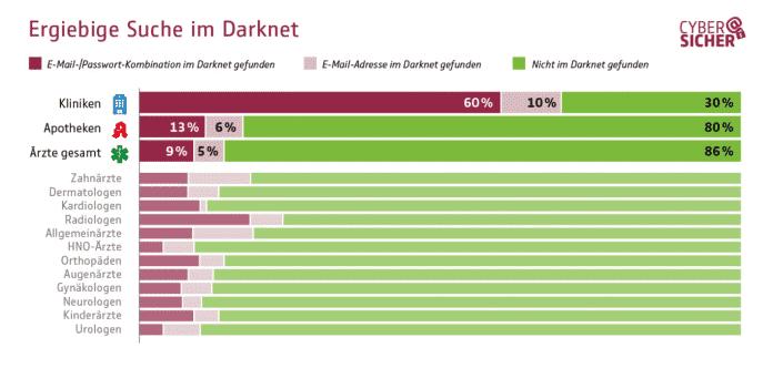 GDV / Cysmo-Sicherheitscheck (www.gdv.de)