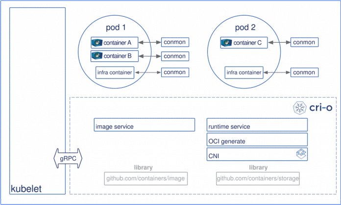 Architektur und Funktionsweise von CRI-O