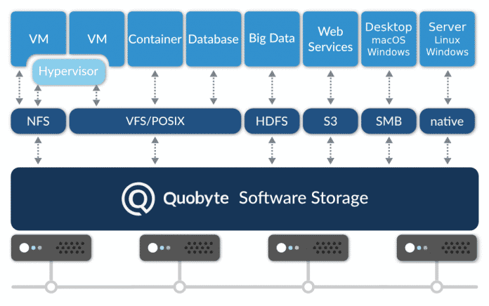 Verteites Dateisystem: Quobyte Data Center File System
