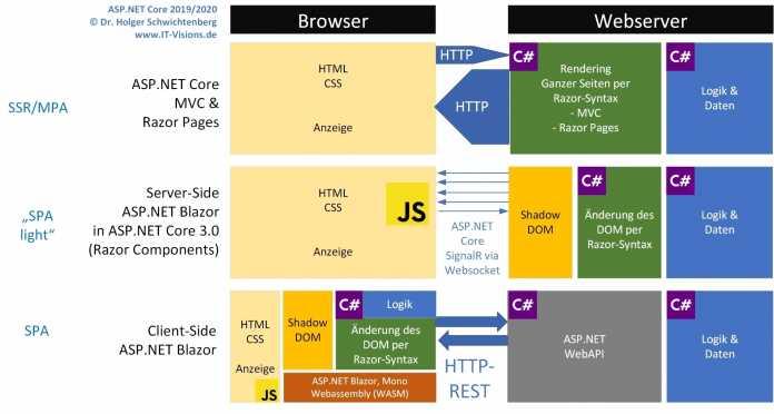 """Das klassische ASP.NET-Programmiermodell im Vergleich zu """"Server-side Blazor"""" und """"Client-side Blazor"""""""