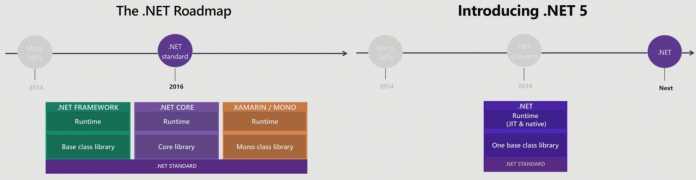 Transition von .NET Framework, .NET Core und Mono/Xamarin zu .NET 5 (Abb. 2)