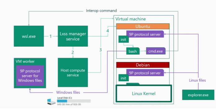 Architektur für die Dateisystemoperationen in WSL 2