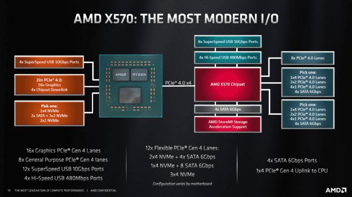 X570-Mainboards