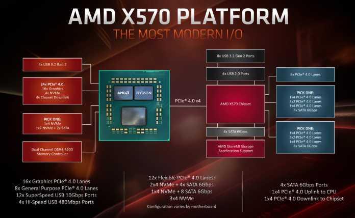 X570-Chipsatz: Anschlussfreudig