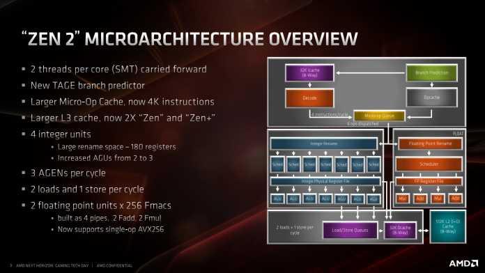 Zen 2: Mikroarchitektur-Diagramm