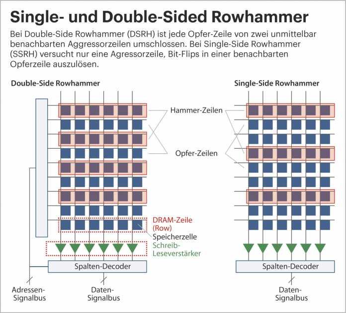 Es gibt verschiedene Rowhammer-Techniken, etwa Single- und Double-Side Rowhammer
