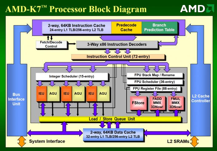 Wegen mancher Ähnlichkeiten zum Dec Alpha wurde der 1998 von Dirk Meyer auf dem Microprocessor Forum vorgestellte Athlon manchmal als Alpha für x86 bezeichnet.