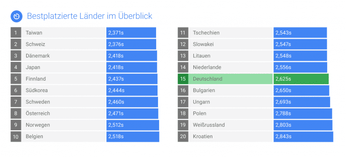 Die Rangliste der Länder nach Mobil-Ladezeiten