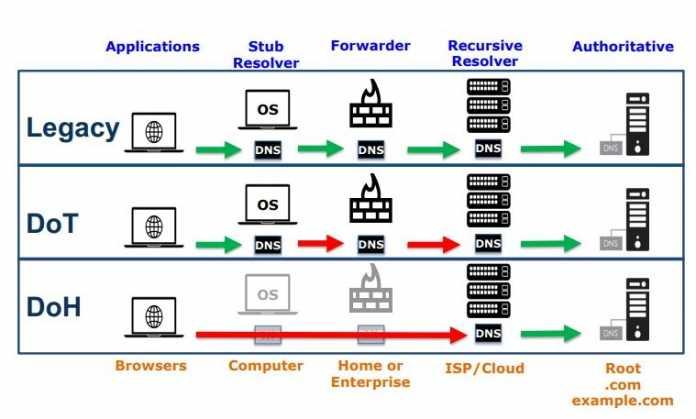 Herkömmliche DNS-Auflösung (Legacy) im Vergleich zu DNS-over-TLS und DNS-over-HTTPS: Grüne Pfeile bezeichnen unverschlüsselte Übertragungen, rote Pfeile verschlüsselte.