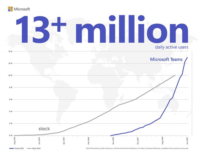 Teams überholt Slack: Zur Feier des Tages hat Microsoft diese Grafik veröffentlicht.