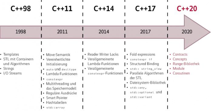 """Nachdem C++14 und C++17 nur vergleichsweise kleine Änderungen an der Sprache brachten, steht C++20 mit vielen grundlegenden Neuerungen in der Tradition der """"großen"""" Standards C++98 und C++11."""