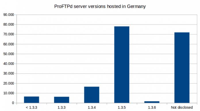 Laut dem CERT-Bund sind derzeit etwa 180.000 ProFTPd-Server über das Internet erreichbar – allein in Deutschland.