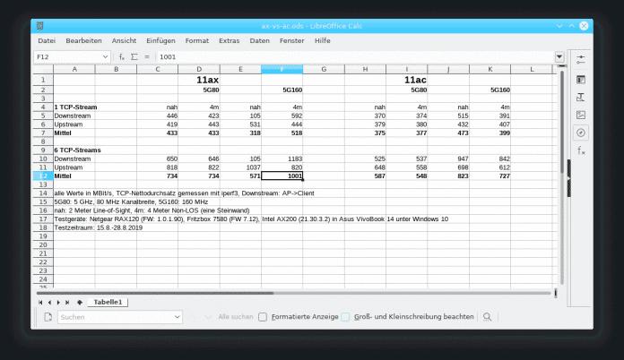 Wi-Fi 6 schafft mit höherstufiger Modulation und weniger OFDM(A)-Pilotträgern bei gleichen Randbedingungen im Bestfall knapp 40 Prozent mehr Bruttodatenrate als Wi-Fi 5. Im c't-Labor stellte sich so erstmals ein Nettodurchsatz von über einem Gigabit pro Sekunde ein.