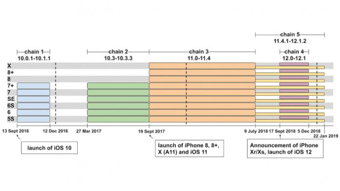 iPhones über Jahre mit bösartigen Implants infiziert