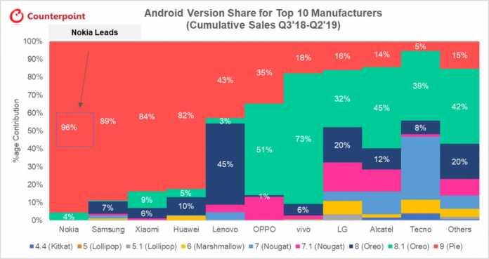 Anteil der Android-Versionen am Smartphone-Portfolio der zehn größten Smartphone-Hersteller im Zeiraum 03/2018 bis Q2/2019.