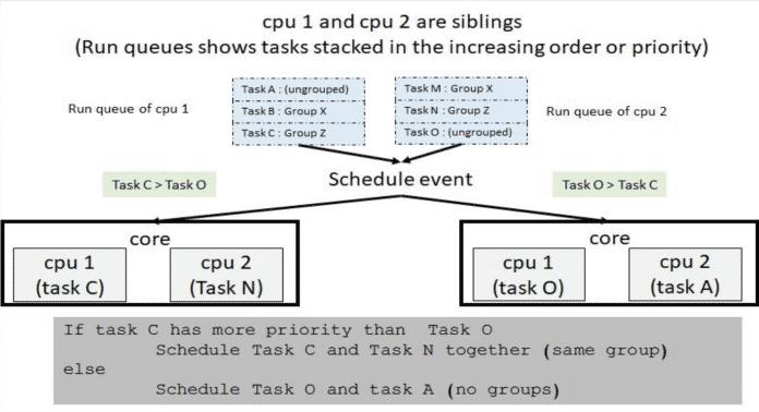 Screenshot einer Präsentation zu Core Scheduling