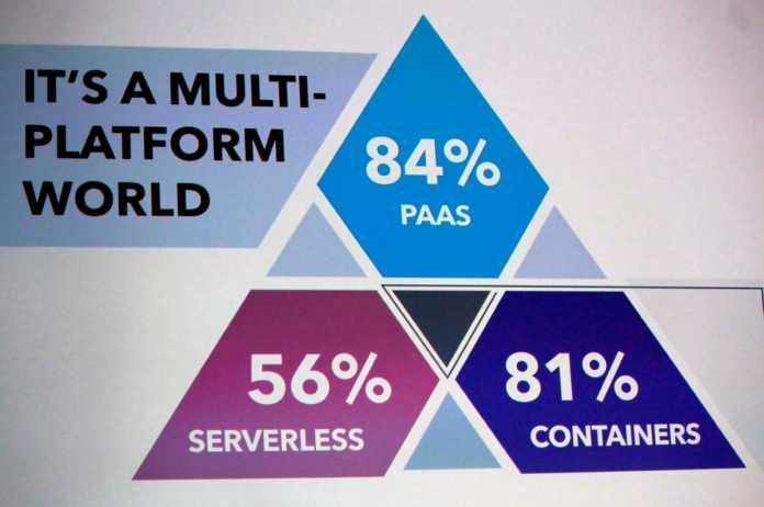 So gestaltet sich die Multi-Plattform-Welt nach einer Studie der Cloud Foundry Foundation.