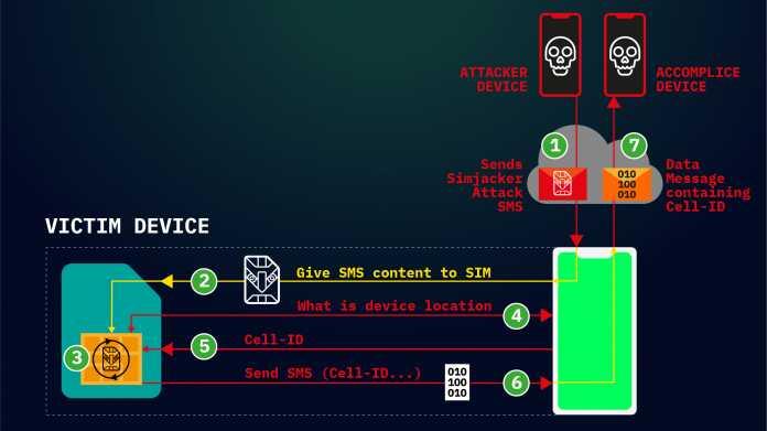 Simjacker: Neue Malware greift via SMS auf SIM-Karten zu